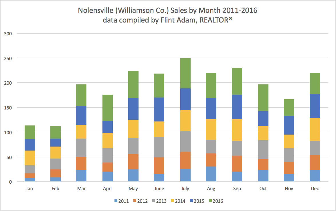Nolensville Monthly Sales 2011-2016