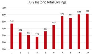 July 2016 Historical Sales Comparison