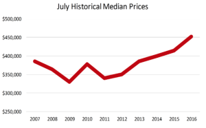 July Historical Median Home Prices