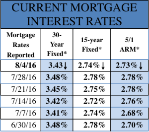 Mortgage Rates 8-8-2016