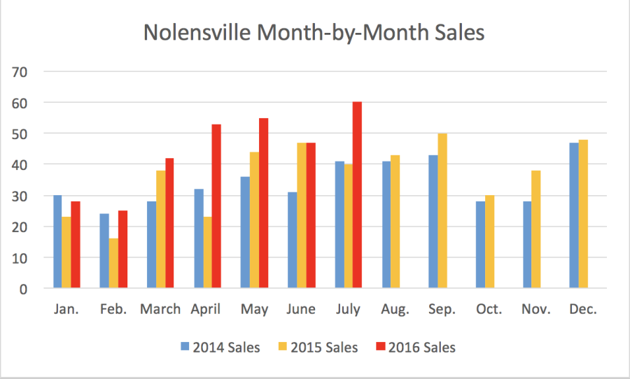 Nolensville Month-by-Month Sales July 2016