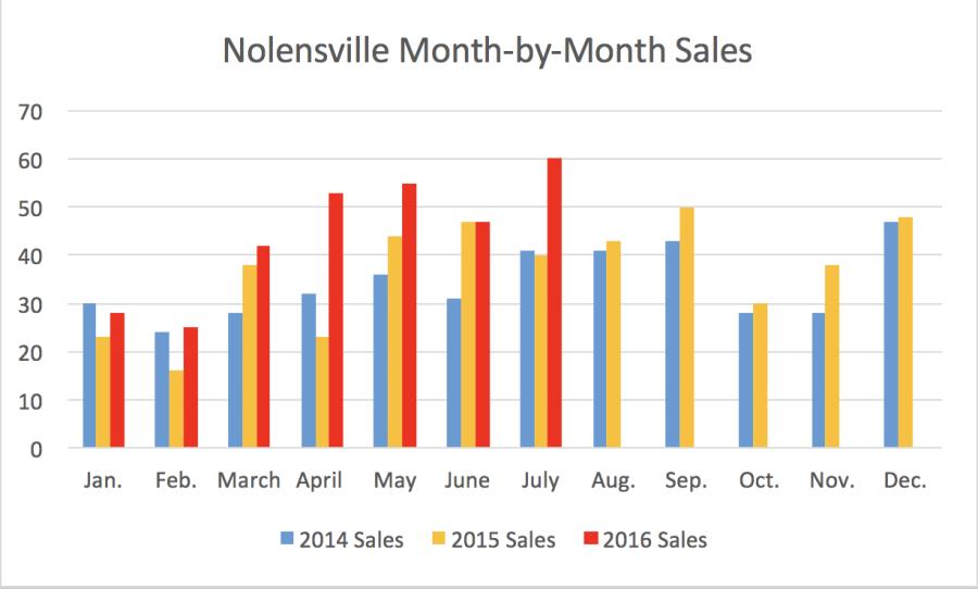 Nolensville Month-by-Month Sales July 2016