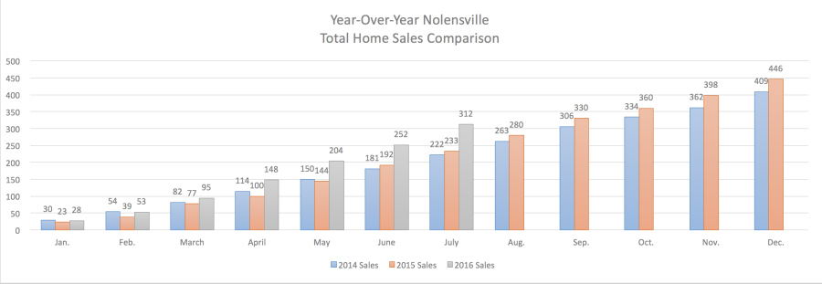 Nolensville Year-Over-Year Home Sales July 2016