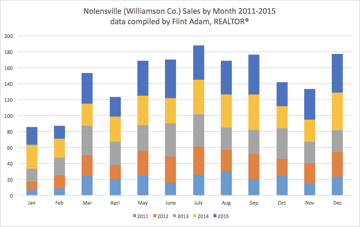 Nolensville Home Sales by Month 2011-2015