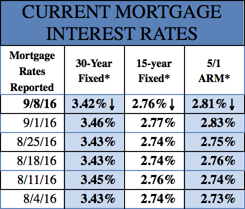 Mortgage Rates 9-8-2016