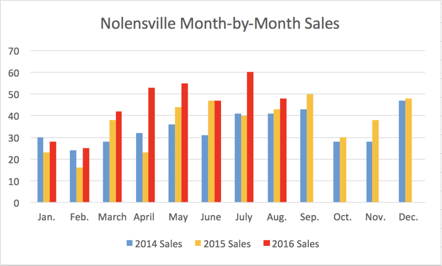 Nolensville Month-by-Month Sales August 2016
