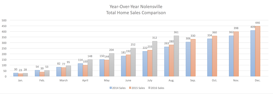 Nolensville Year-Over-Year Home Sales August 2016