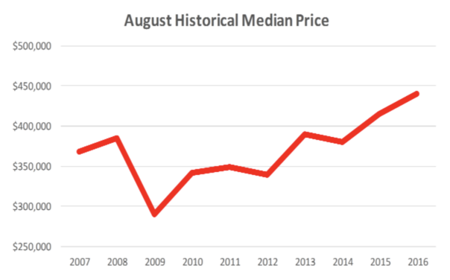 Williamson County August Historical Median Home Prices