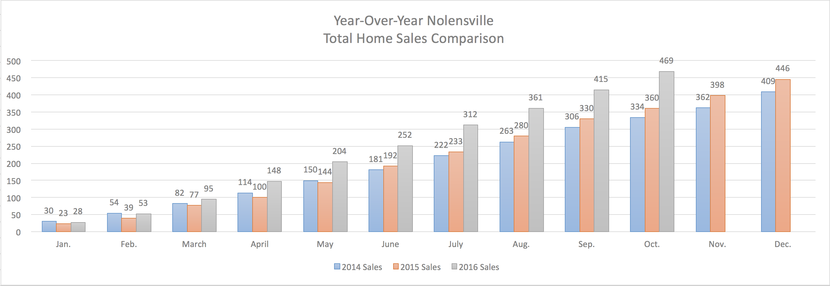 Nolensville Year-Over-Year Home Sales Through October 2016