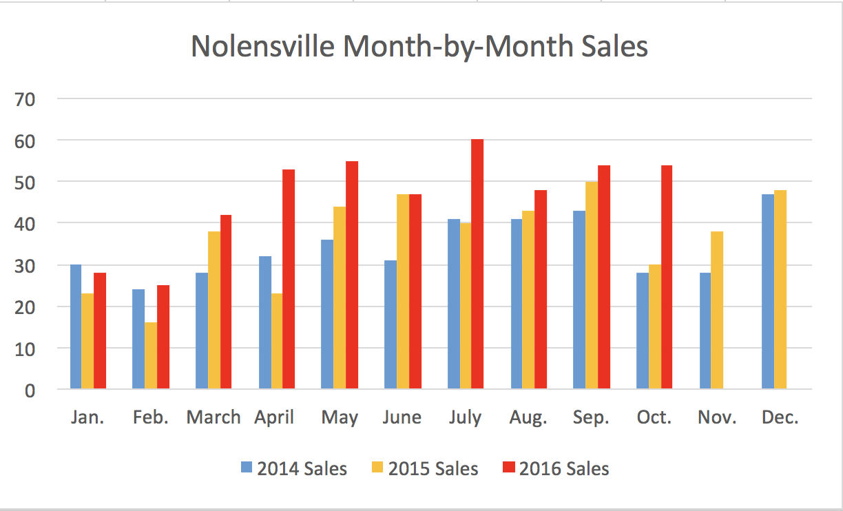 Nolensville Month-by-Month Sales Through October 2016