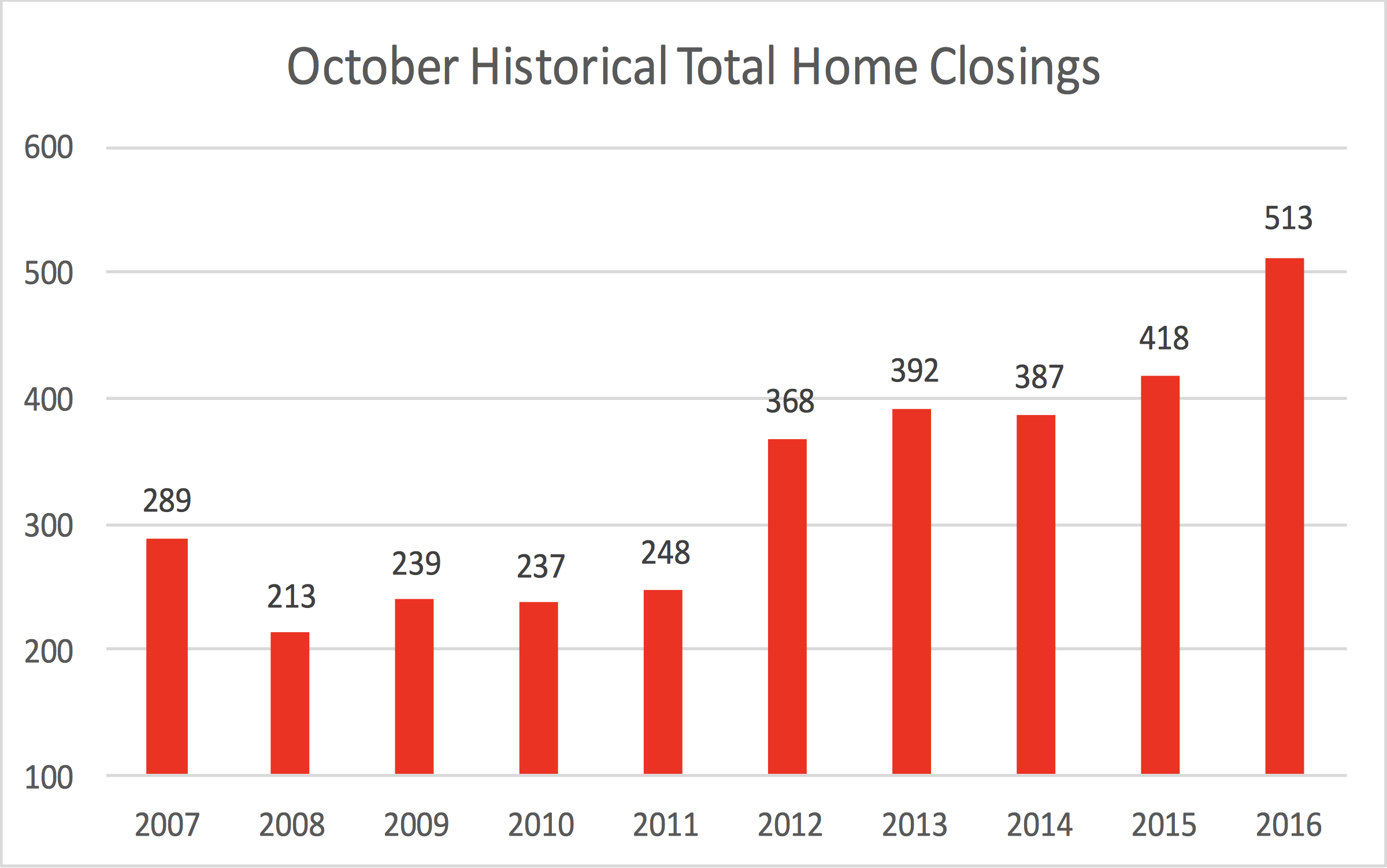 October Historical Total Home Closings in Williamson County