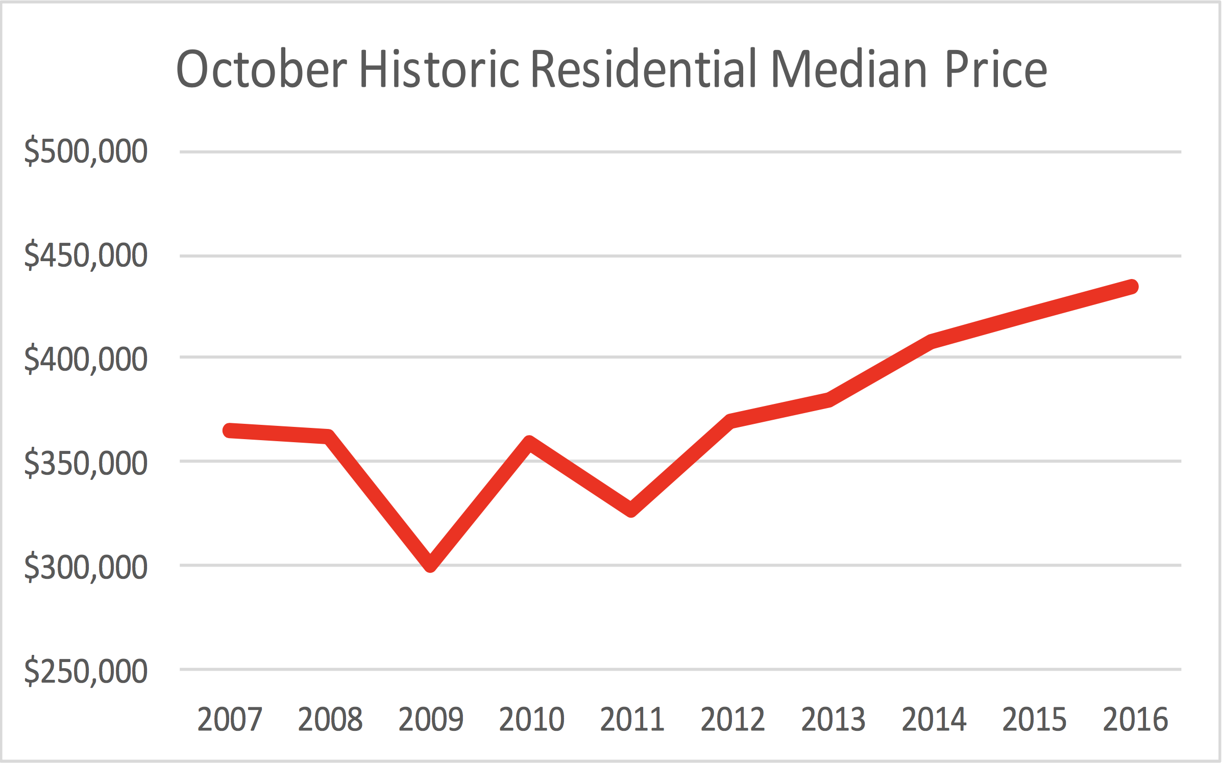 October Historic Residential Median Price