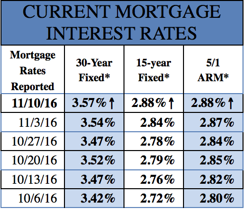 Mortgage Rates 11-10-2016