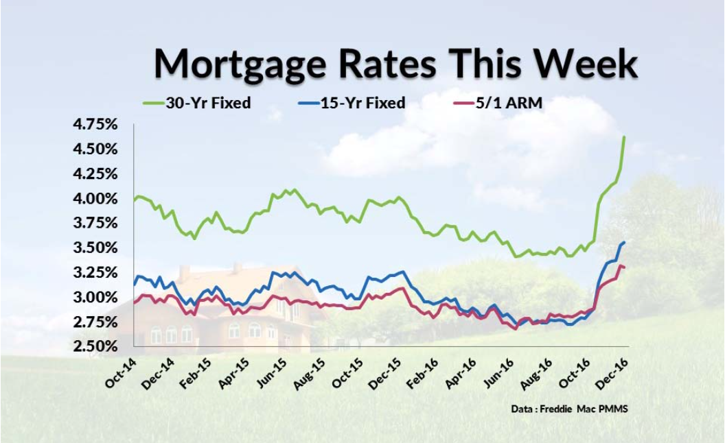 Mortgage Rates 1-4-16