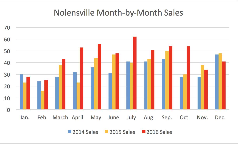 Nolensville December 2016 Month-by-Month Sales