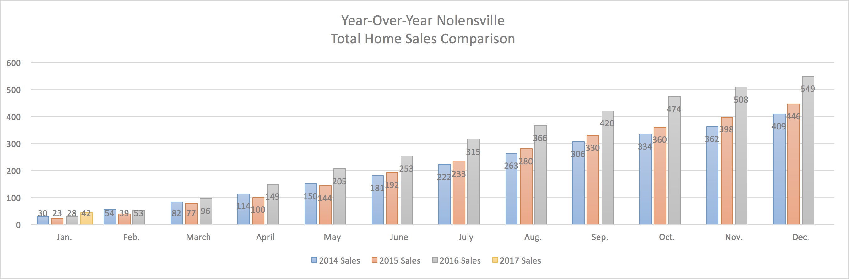 Nolensville Year-Over-Year Home Sales Through January 2017
