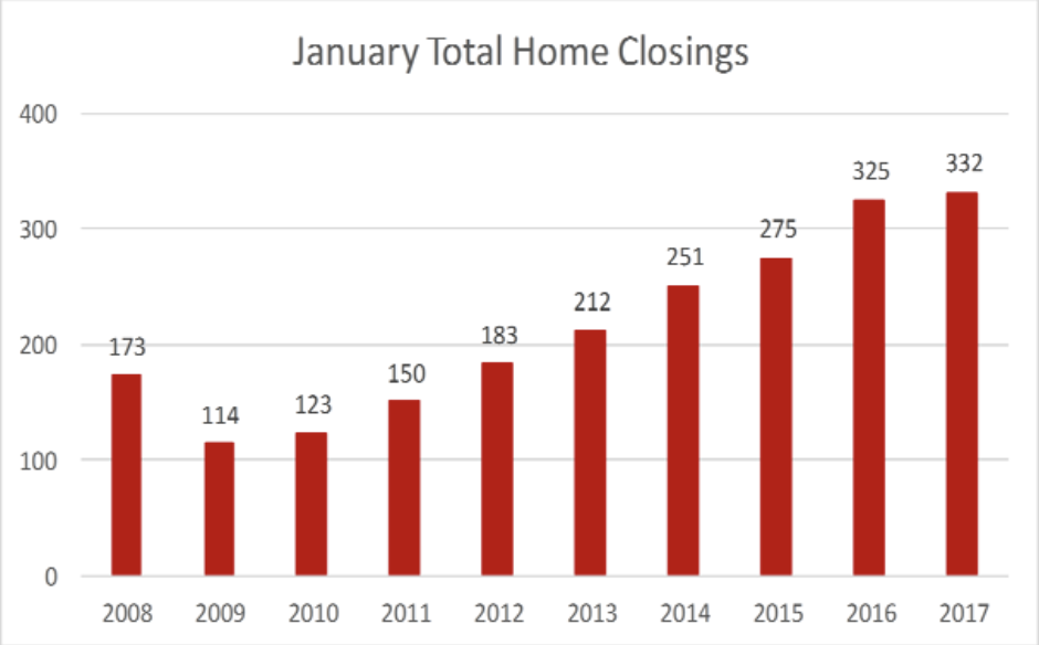 January Historical Total Home Closings in Williamson County