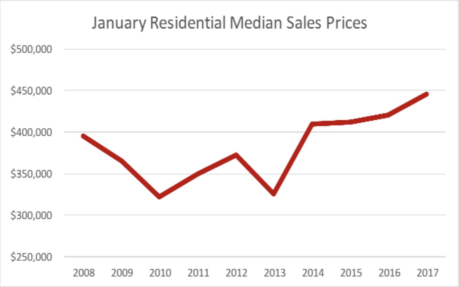 January Historic Residential Median Price