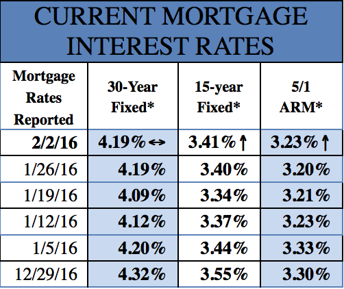 Mortgage Rates 2-8-2017