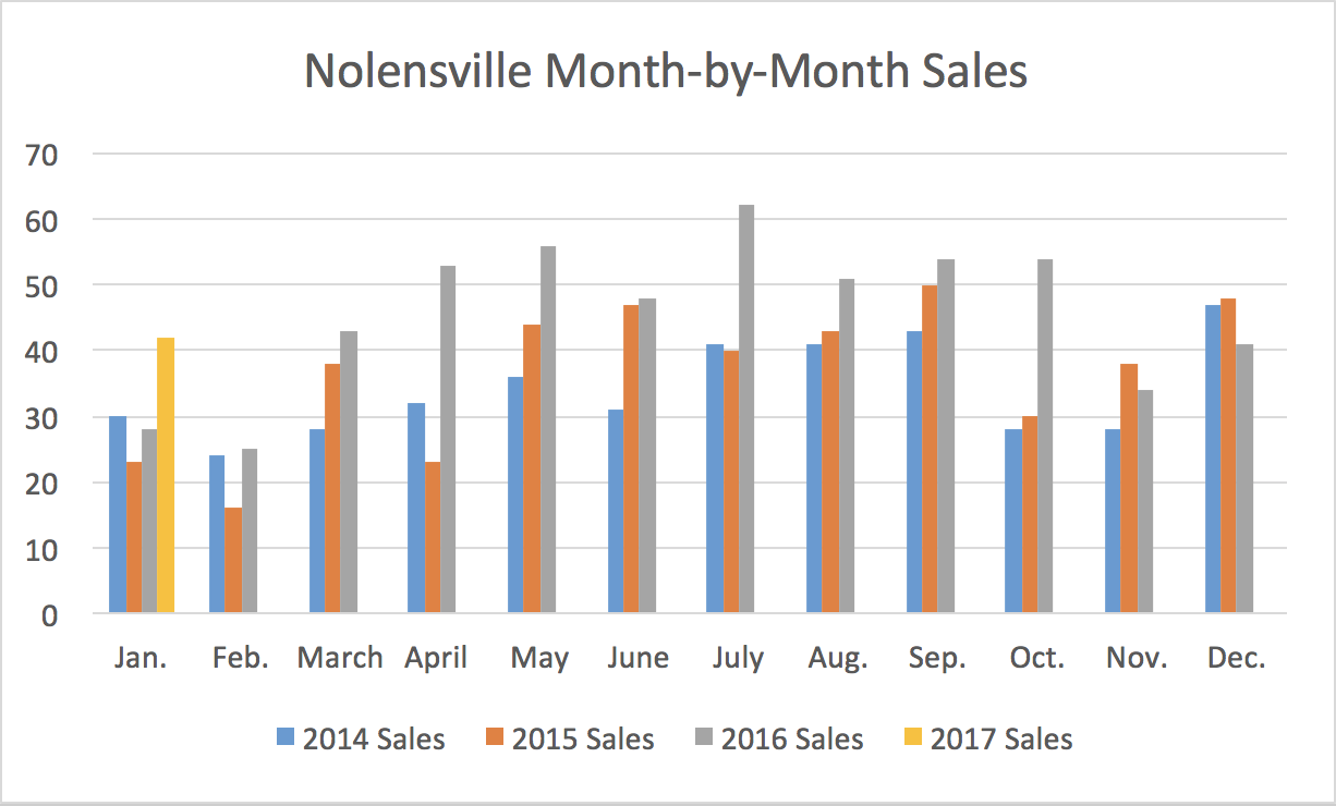 Nolensville Month-by-Month Sales January 2017