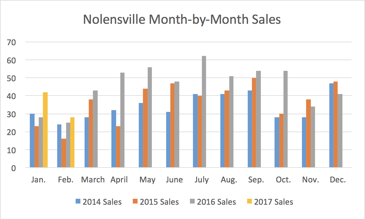 Nolensville Month-by-Month Sales February 2017