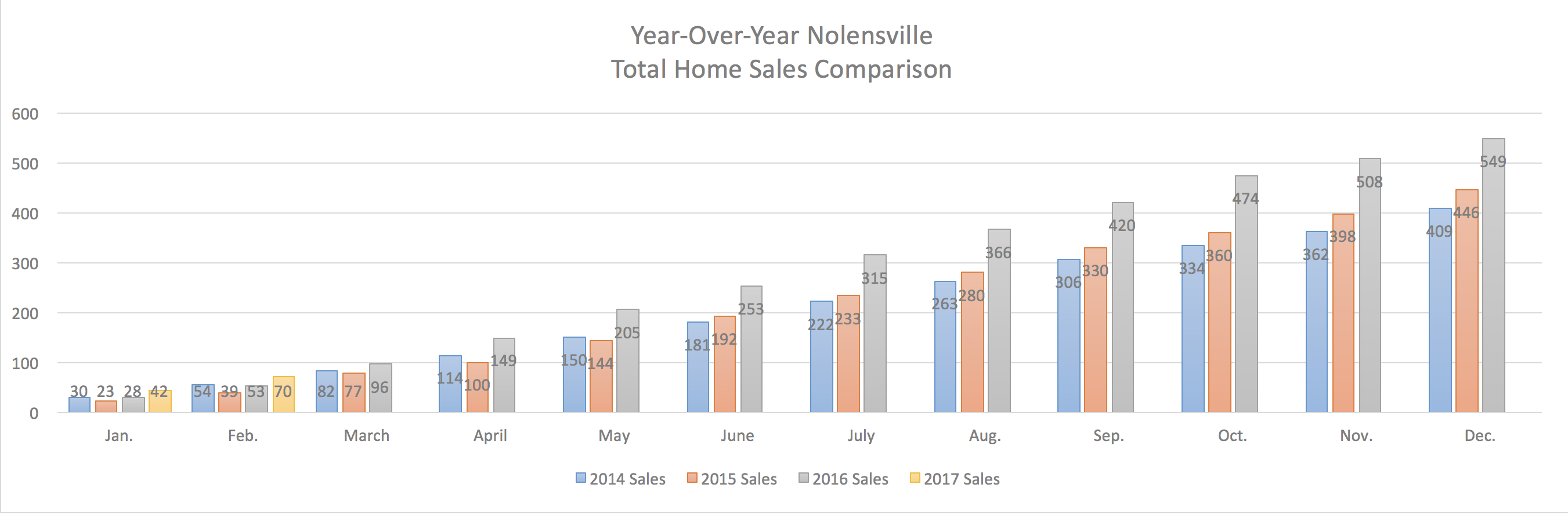 Nolensville Year-Over-Year Home Sales Through February 2017