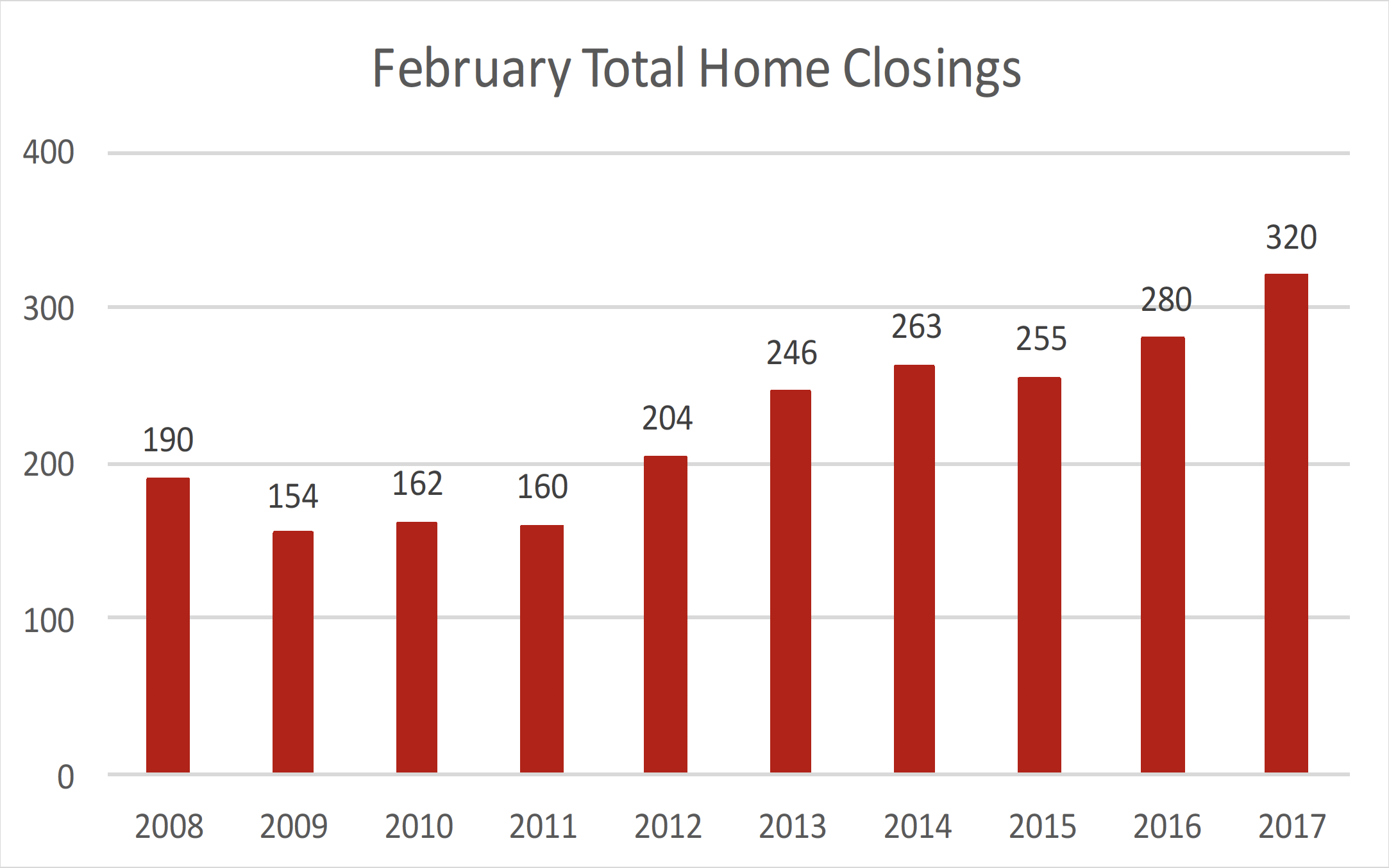 February Historical Total Home Closings in Williamson County