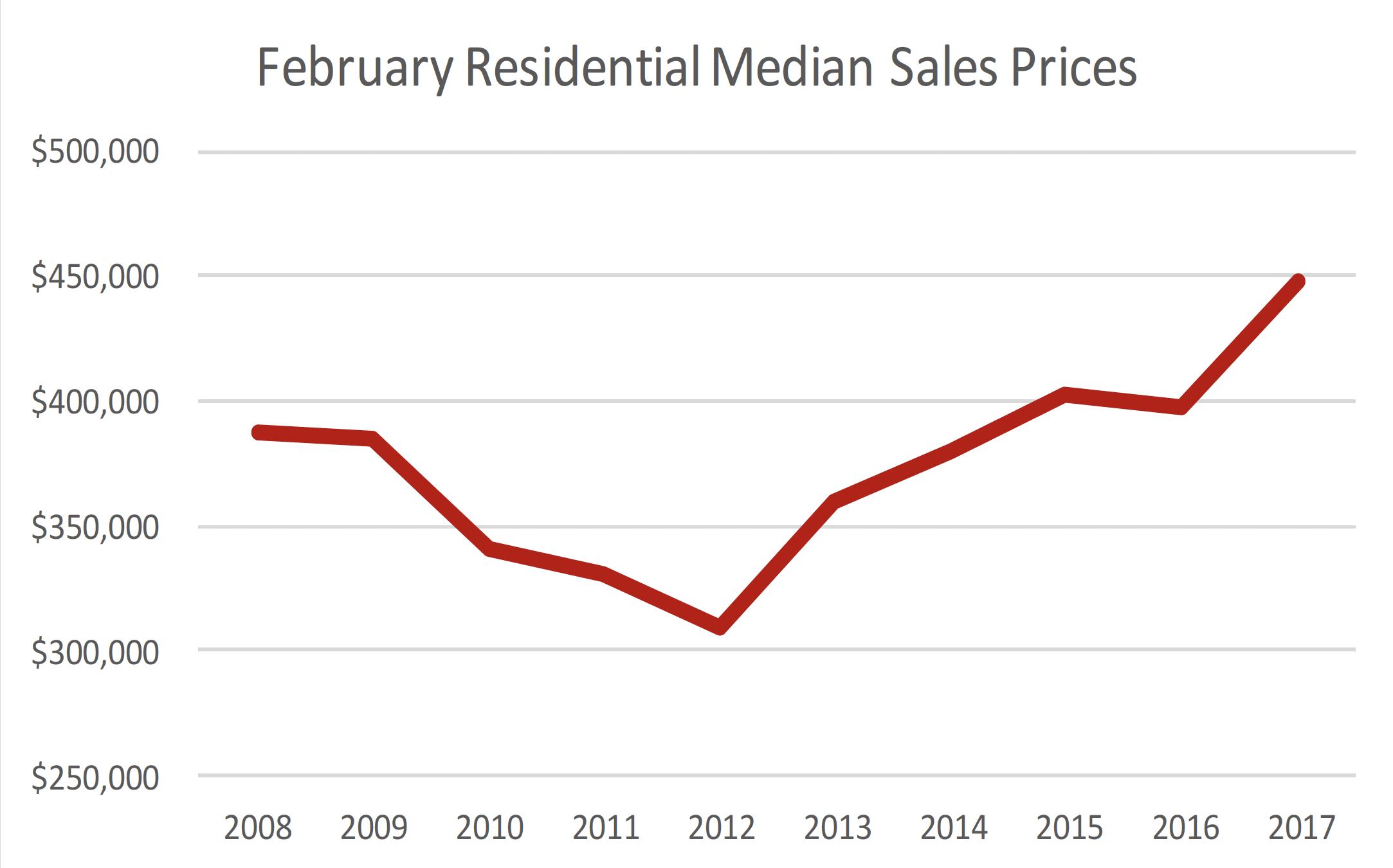 February Historic Residential Median Price