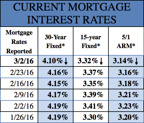 Mortgage Rates 3-7-2017