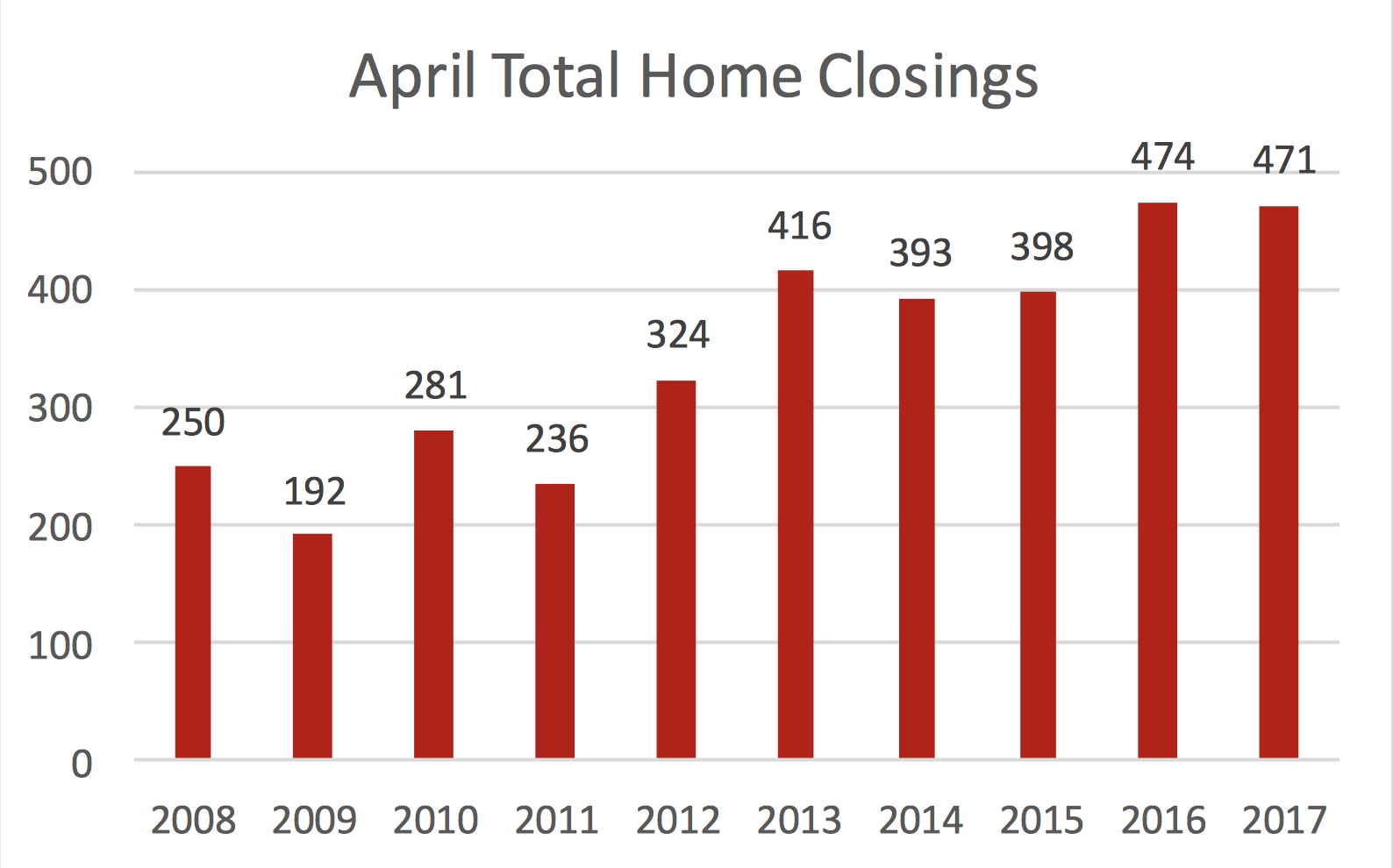 April Historical Total Home Closings in Williamson County