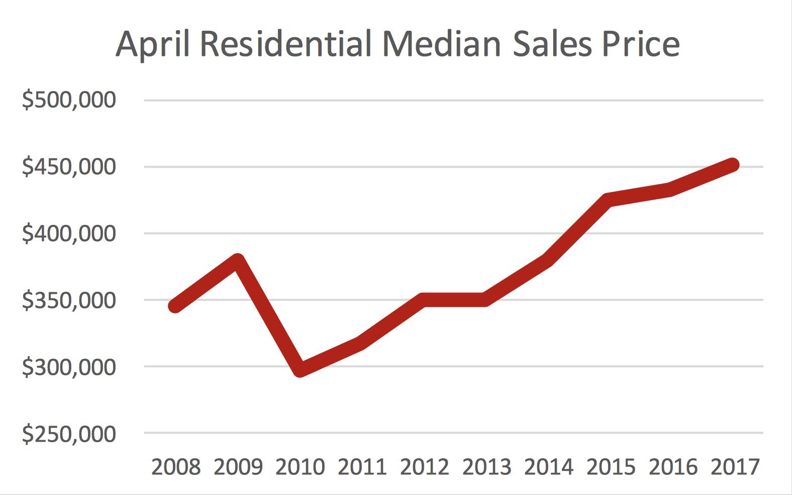 April Historic Residential Median Price