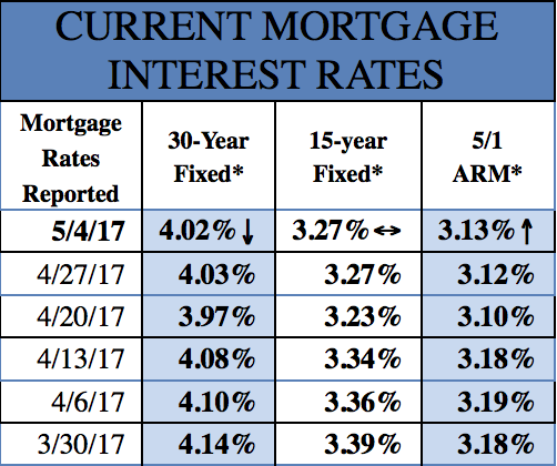 Mortgage Rates 5-9-2017