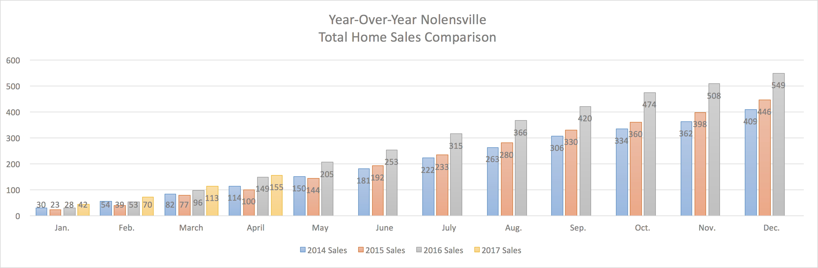 Nolensville Year-Over-Year Home Sales Through April 2017