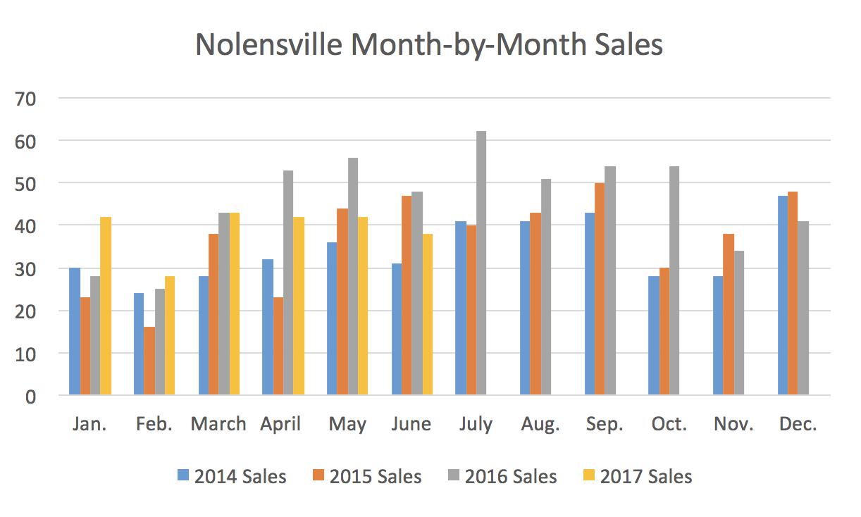 Nolensville Month-by-Month Sales June 2017