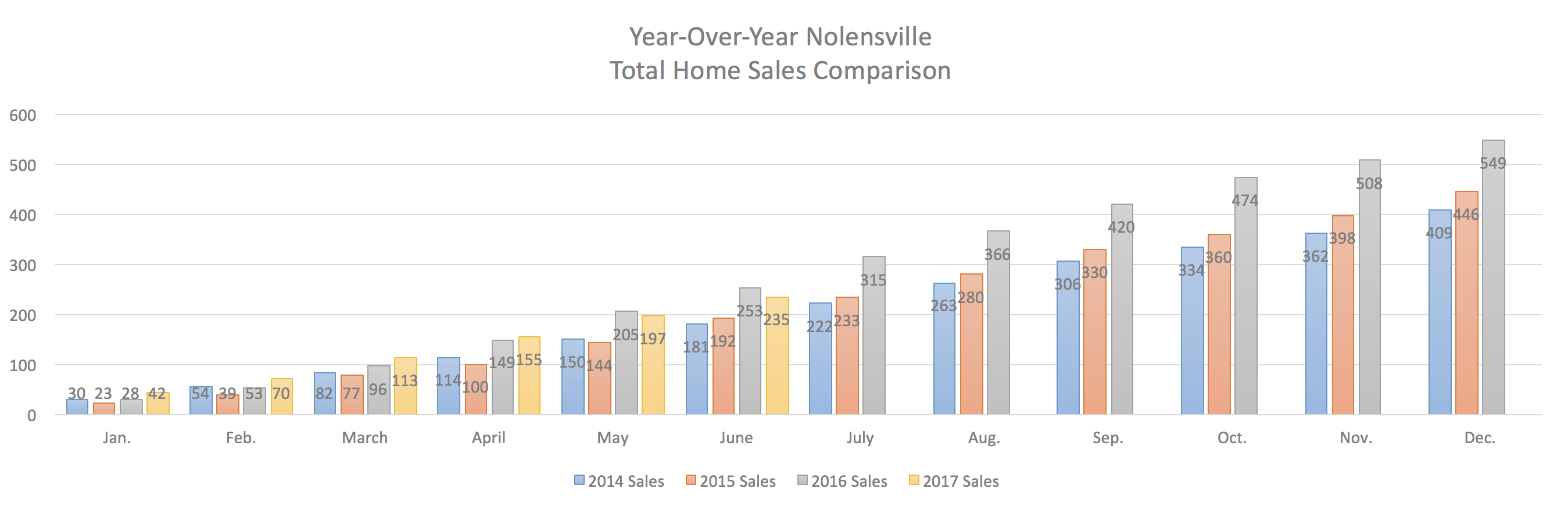 Nolensville Year-Over-Year Home Sales Through June 2017