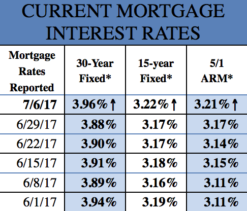 Mortgage Rates 7-7-2017
