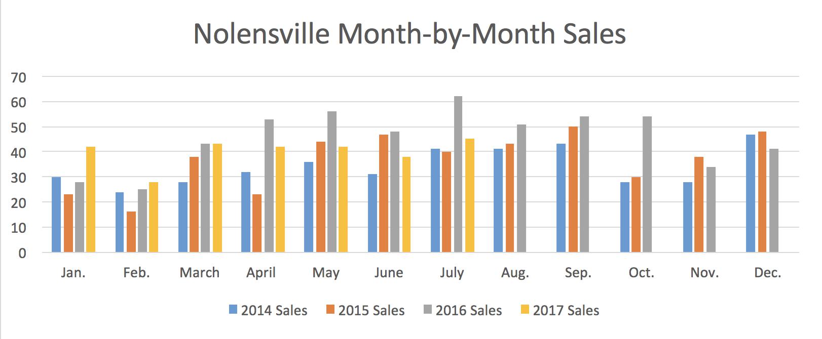 Nolensville Month-by-Month Sales July 2017