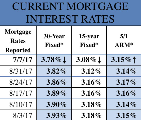 Mortgage Rates 7-7-17