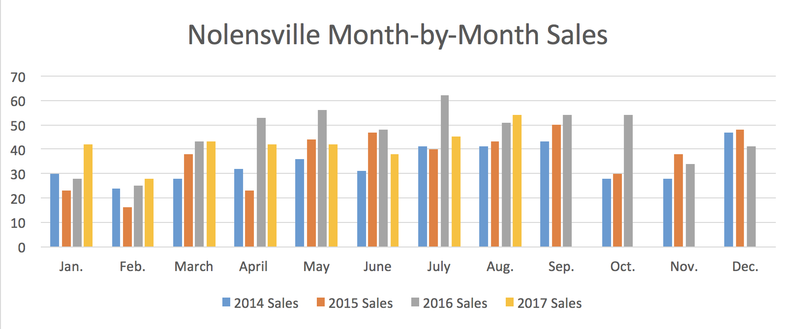 Nolensville Month-by-Month Sales August 2017