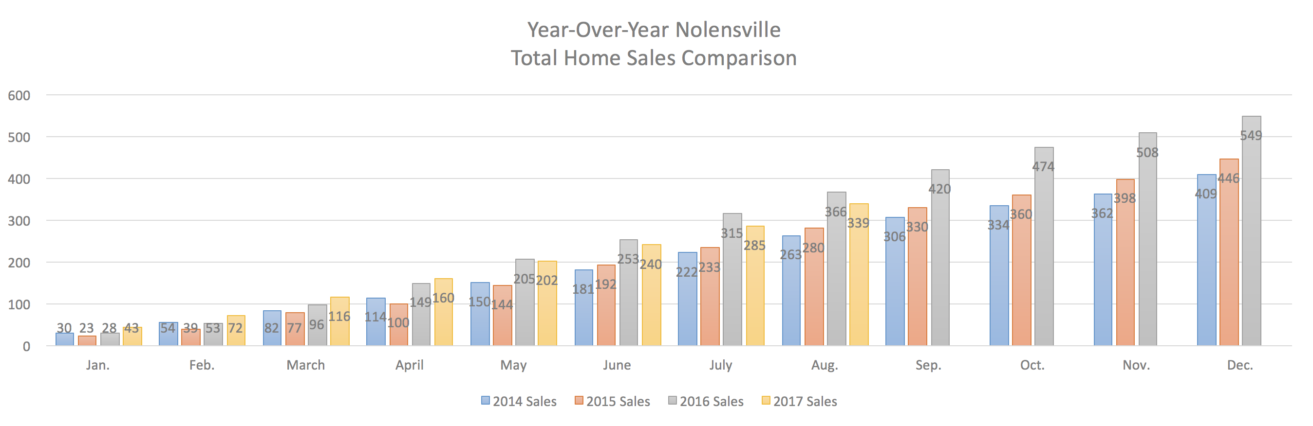 Nolensville Year-Over-Year Home Sales Through August 2017