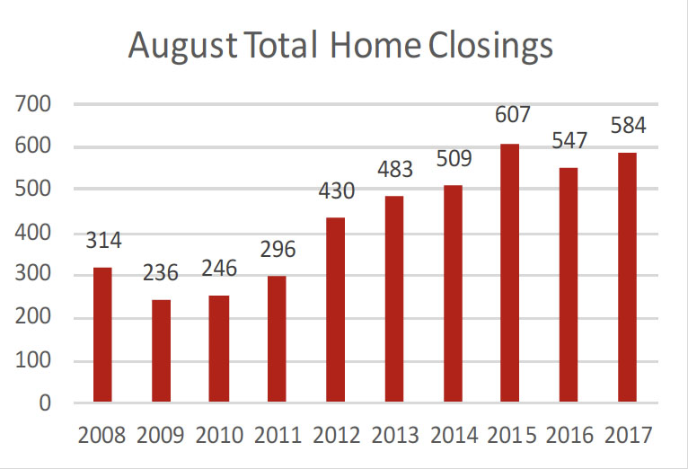 Williamson County August Home 2017 Closings