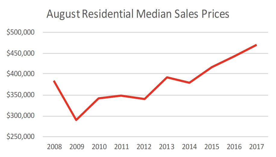 Williamson County Average Price - August 2017