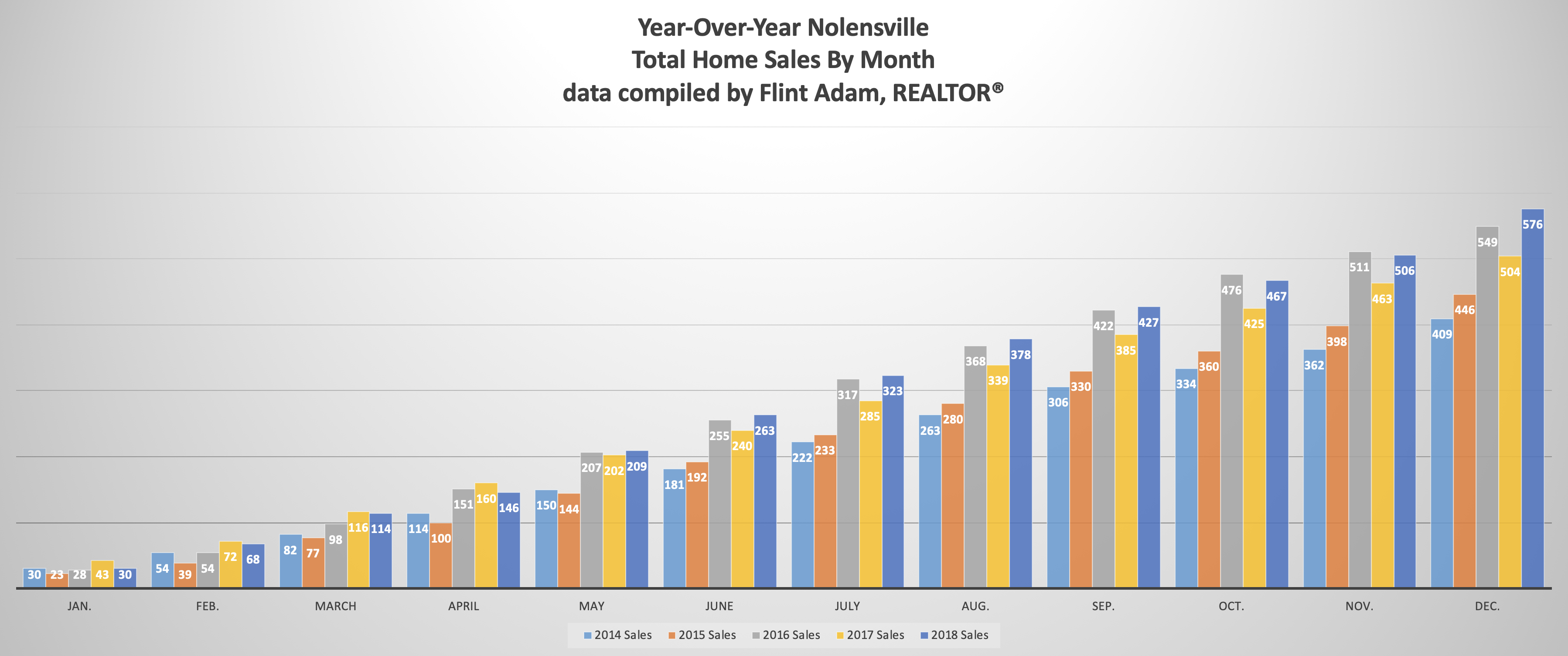 Year-Over-Year Nolensville Total Home Sales By Month