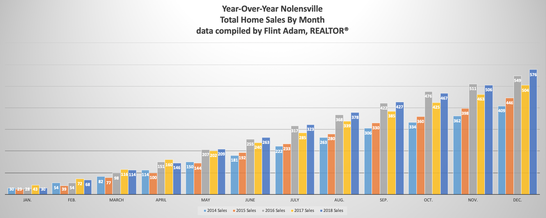 Year-Over-Year Nolensville Total Home Sales by Month 2014 - 2018