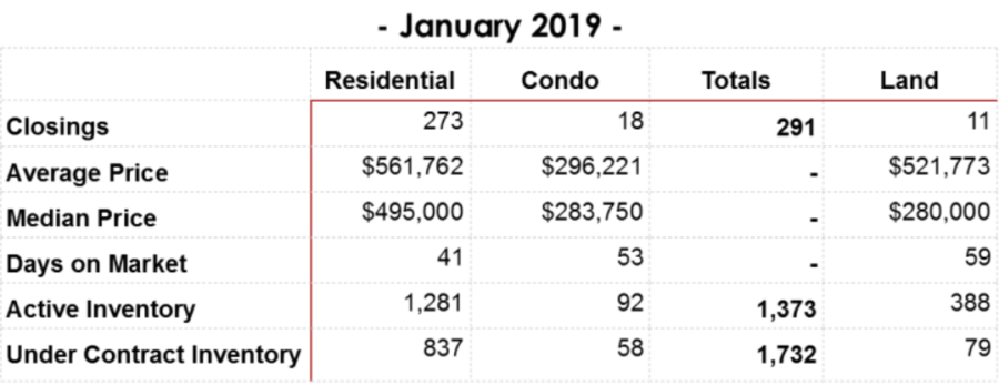 January 2019 Williamson County Home Sales