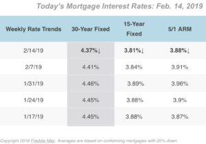 2-14-2019 Mortgage Rates