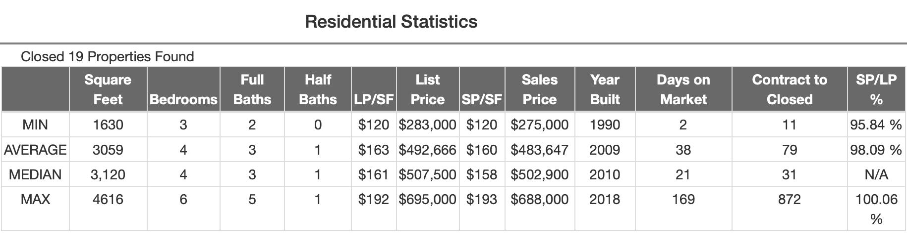 March 2019 Nolensville Resales MLS Data