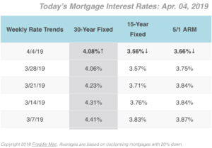 4-4-2019 Mortgage Rates
