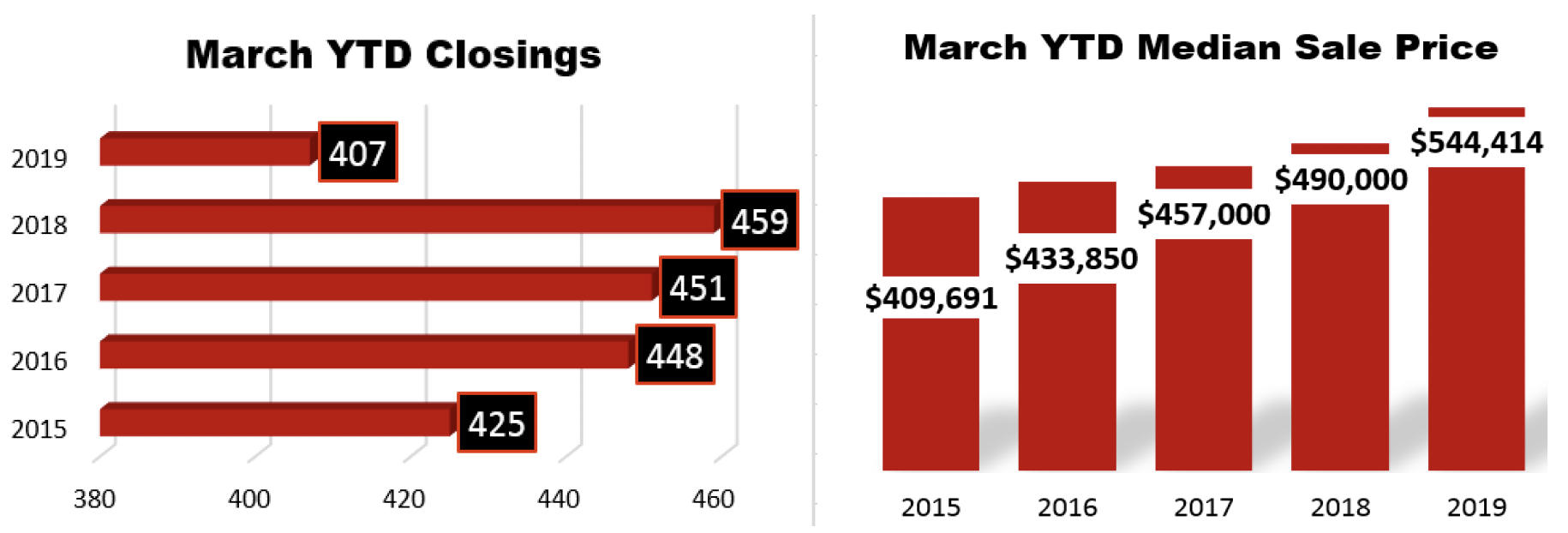 March 2019 Williamson County Home Sales