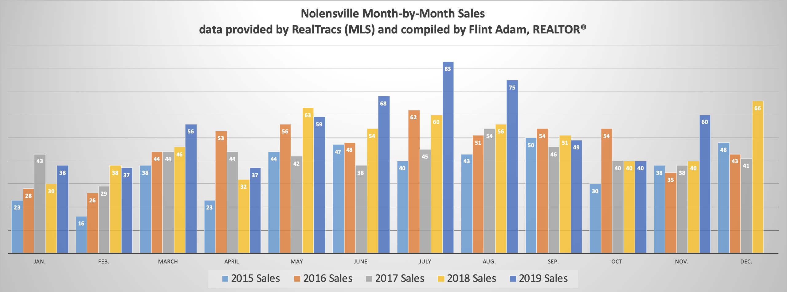 Nolensville Month-by-Month Sales November 2019
